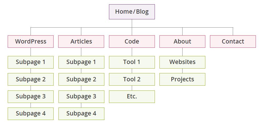 ساختار سایت