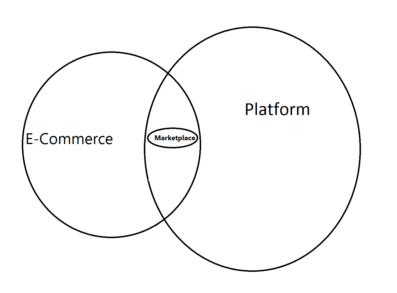 Marketplace و تفاوت آن با E-Commerce